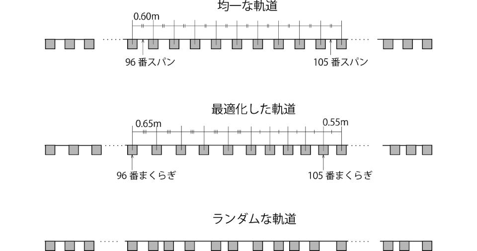 http://applmech.eng.niigata-u.ac.jp/research/track/report_4/img/img-01.jpg